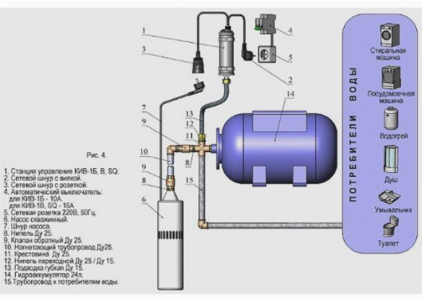 Водоснабжение частного дома из скважины с использованием расширительного бака