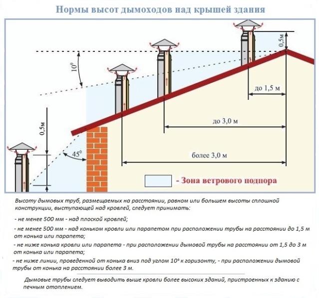 Высота возвышения трубы дымохода над кровлей определяется ее удаленностью от конька крыши