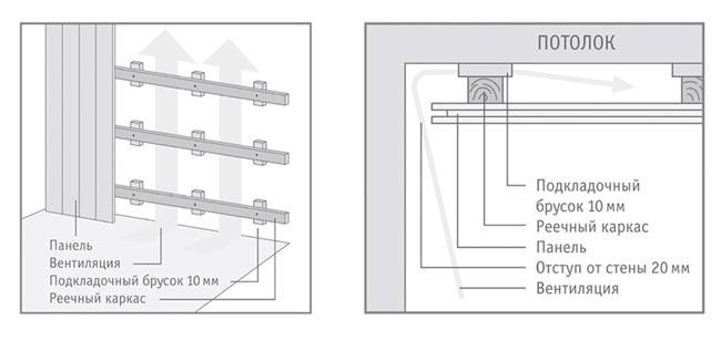 Монтаж стеновых панелей МДФ