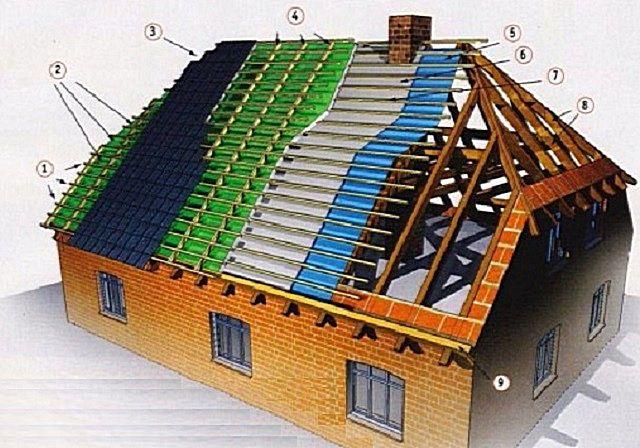 """Структура кровельного """"пирога"""" вальмовой крыши"""