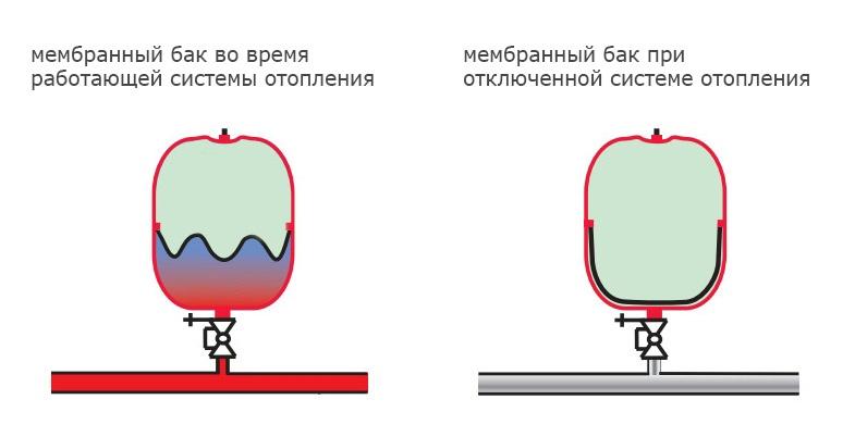 Принцип работы закрытого расширительного бака