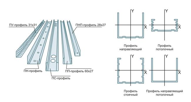 Схема необходимых профилей для монтажа гипсокартона