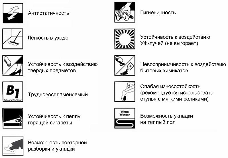Что означают изображения на упаковке ламината