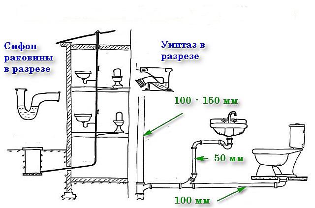 Чтобы определить места образования пробок, следует хорошо представлять конструкцию системы канализации, обустроенной в частном доме.