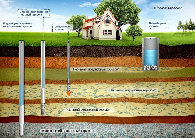 Обычное расположение водоносных слоев в толще грунта
