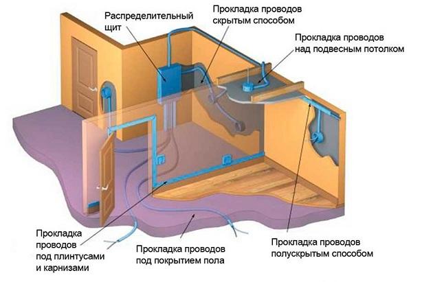 Виды проводки