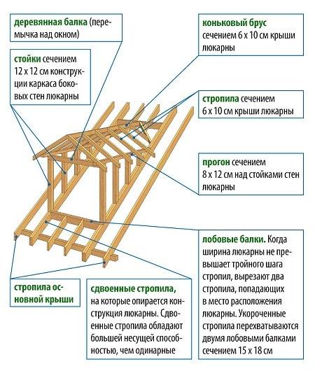 Схема устройства слухового окна кукушки
