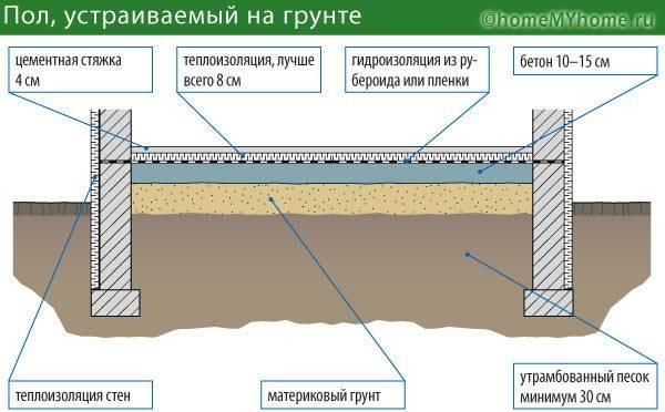 Схема устройства бетонного основания