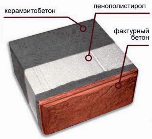 Теплоблоки состоят из нескольких слоев