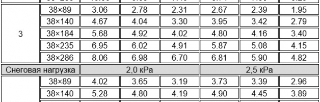 Таблица параметров расстояния между стропилами в зависимости от сечения бруса и сорта древесины