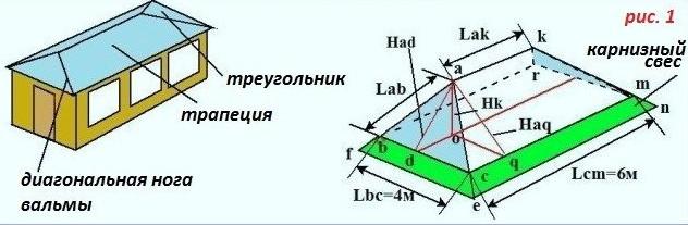 Расчет площади вальмовой крыши - 1