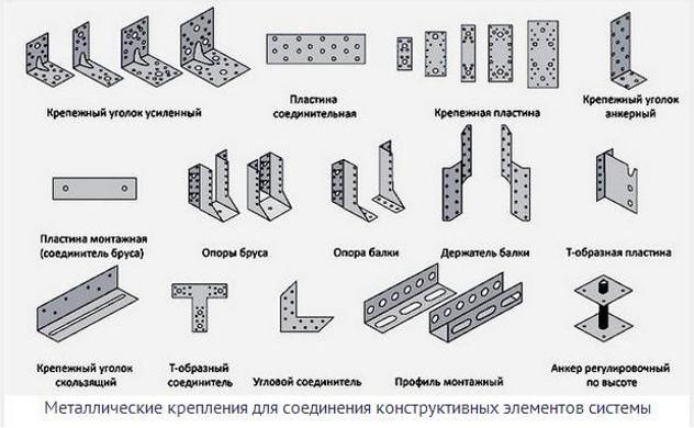 Крепежные элементы для устройства вальмовой крыши