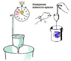 Принцип определения вязкости смеси вискозиметром