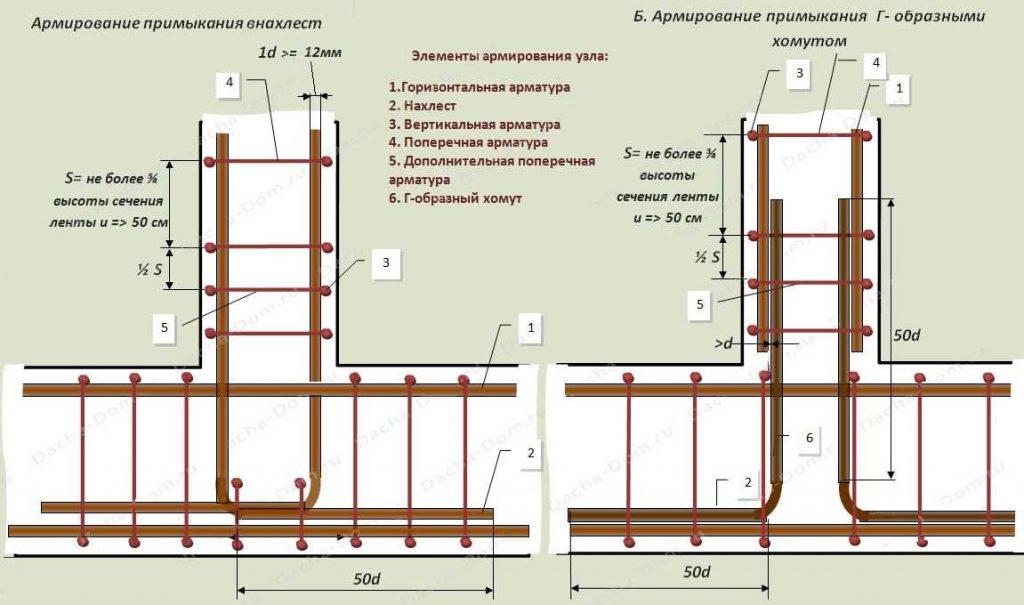 схема армирования фундамента ленточного
