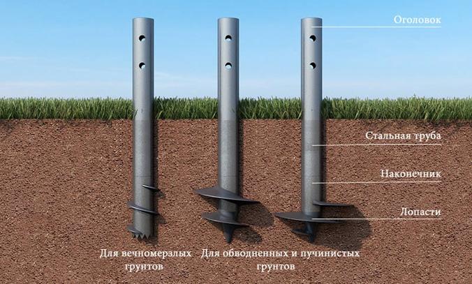 Различные виды винтовых свай в зависимости от почвы