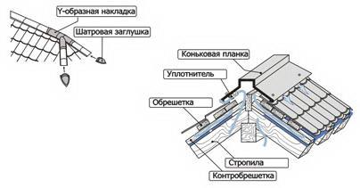 Схема монтажа полукруглого и прямого конька