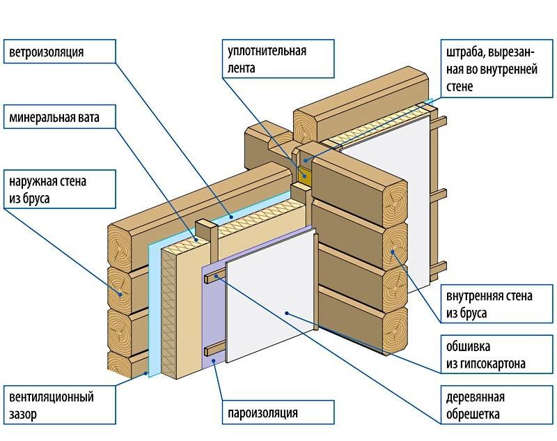 этапы отделки дома из бруса