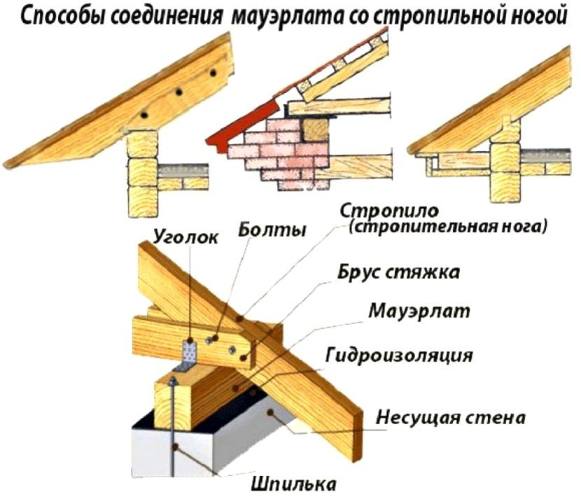 мауэрлат для вальмовой крыши