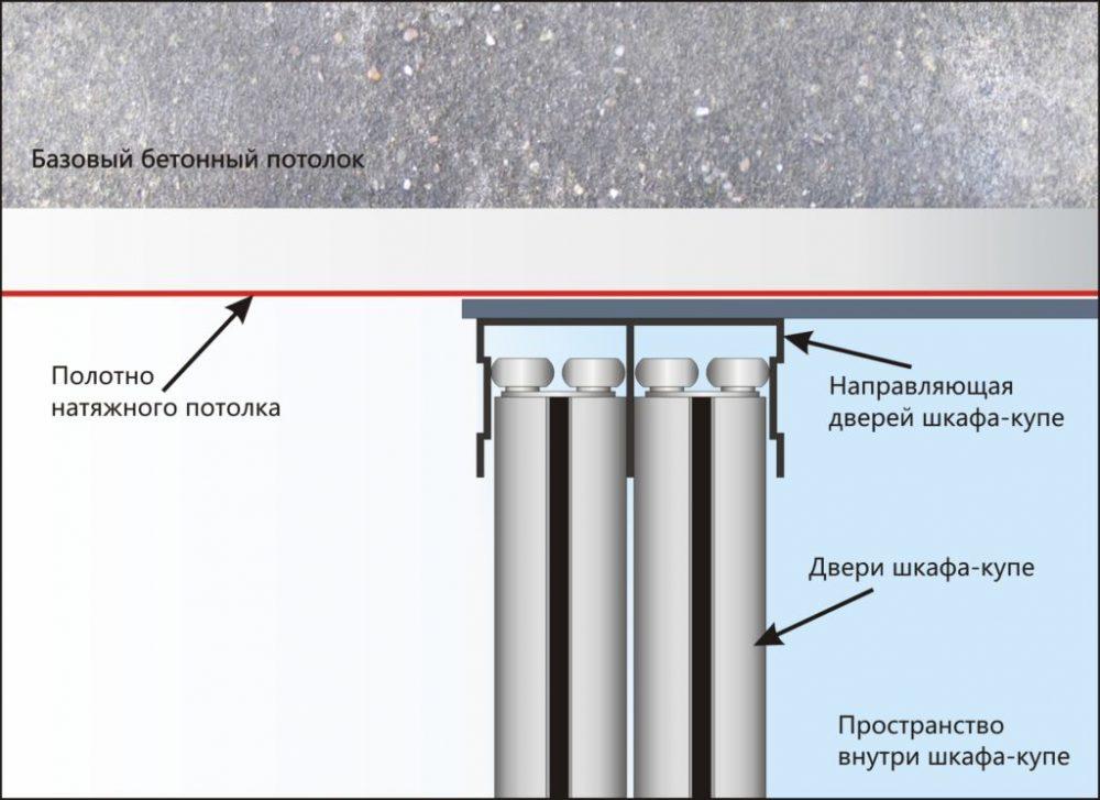 Как установить шкаф-купе под натяжной потолок
