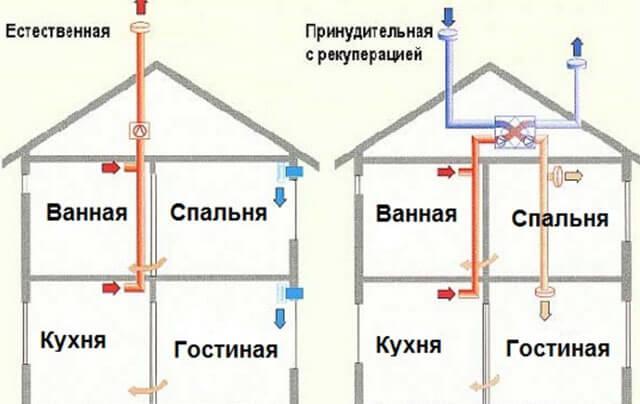 вентиляционная труба для вытяжки в частном доме