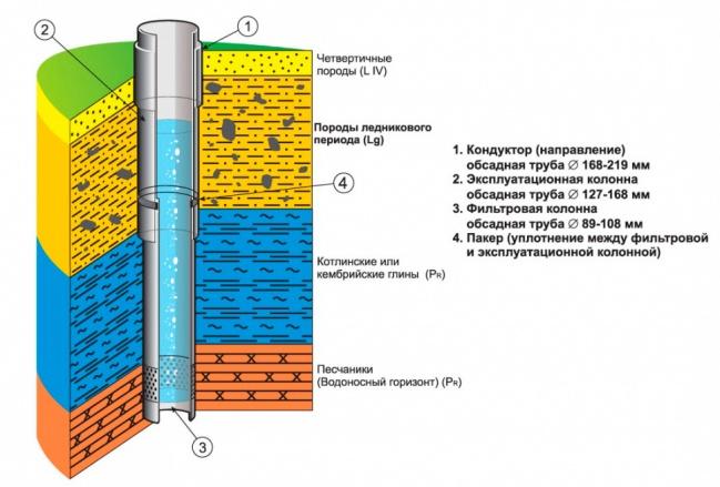 Конструкция водозаборной скважины