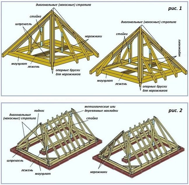 Стропильные системы шатровой и вальмовой крыши