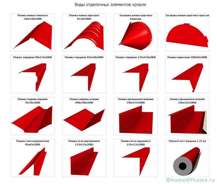 Представлены основные элементы кровельного покрытия