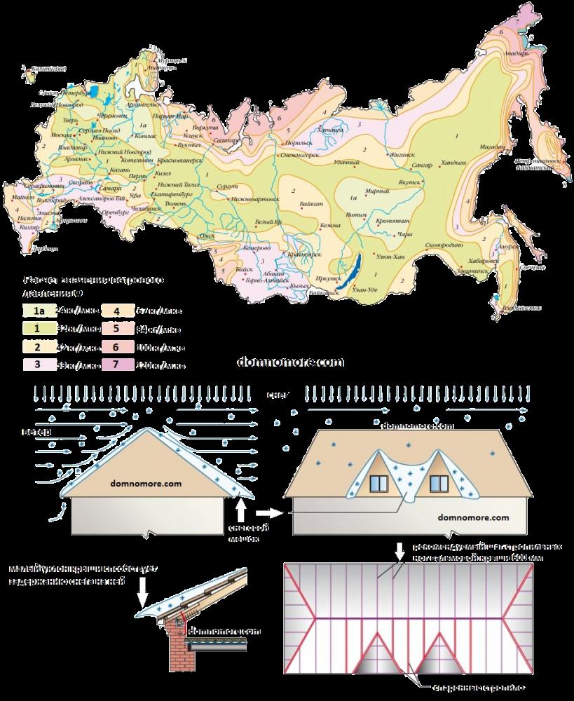 Карта ветровых нагрузок регионов России