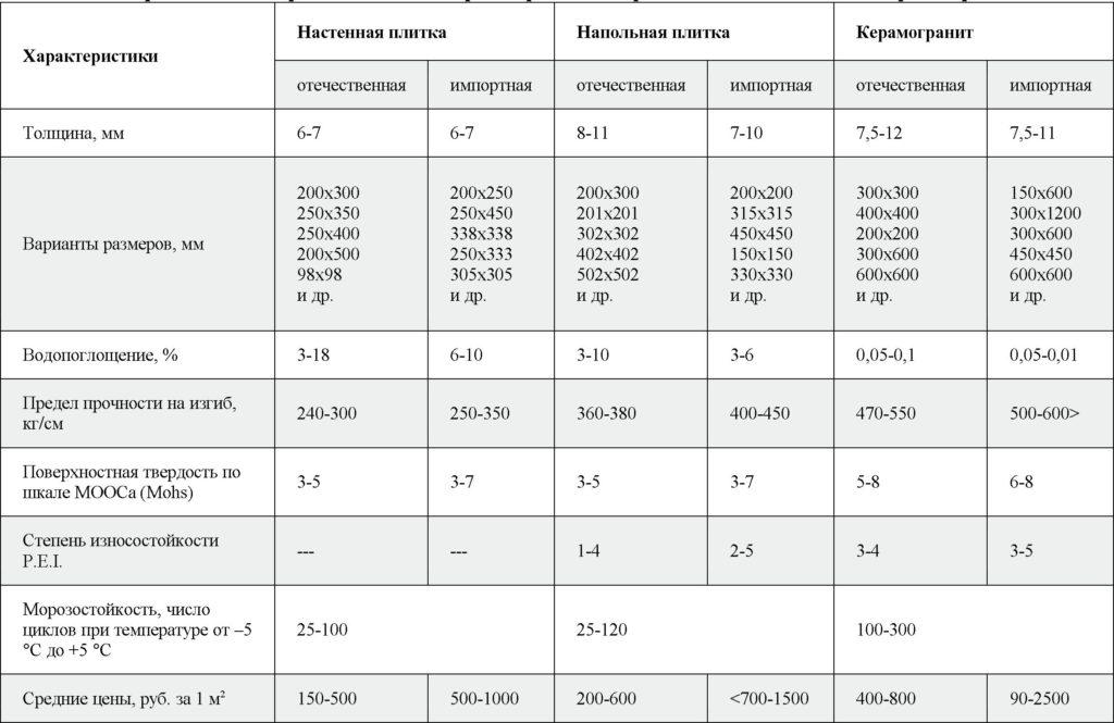 технические характеристики кафеля