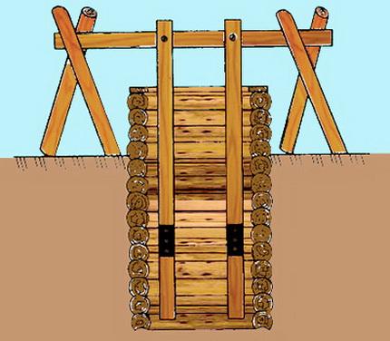 Схема колодца из сруба