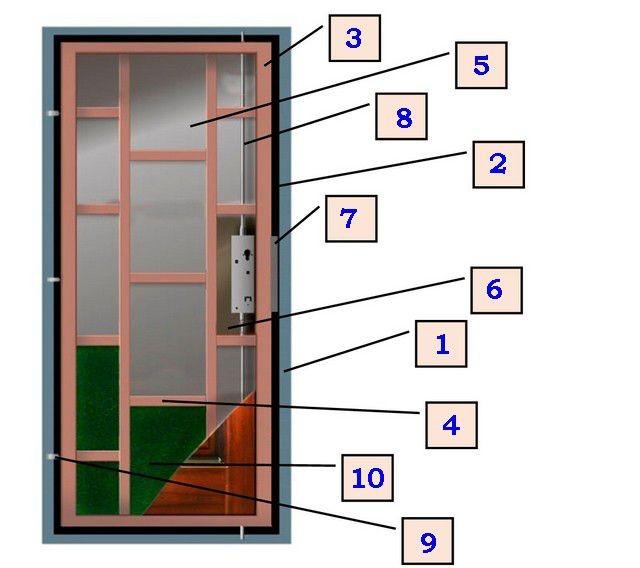Места, отвечающие за надежность и безопасность двери