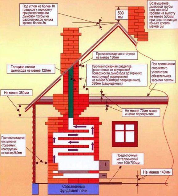 Нормы противопожарной безопасности