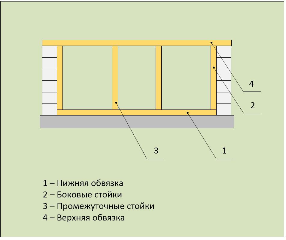 Обвязка и стойки южной стены