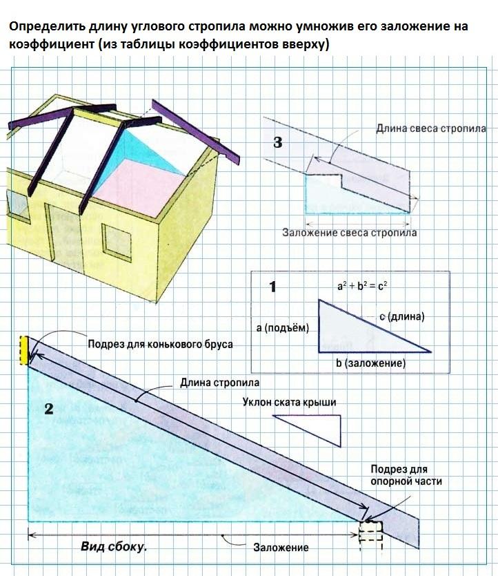 Определение длины угловых стропил