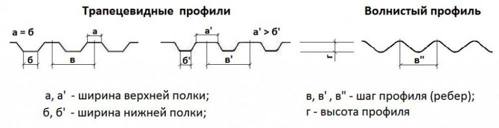 Основные формы сечения профилированного поликарбоната