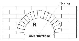 Полуциркульная арка