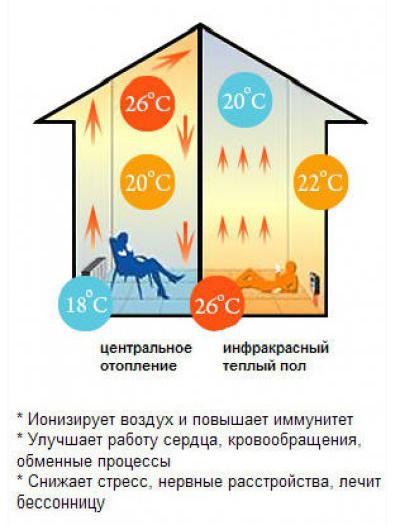 Преимущества инфракрасного теплого пола