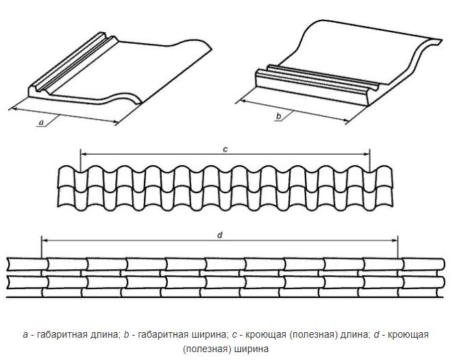 Примеры габаритных и кроющих (полезных) размеров черепицы