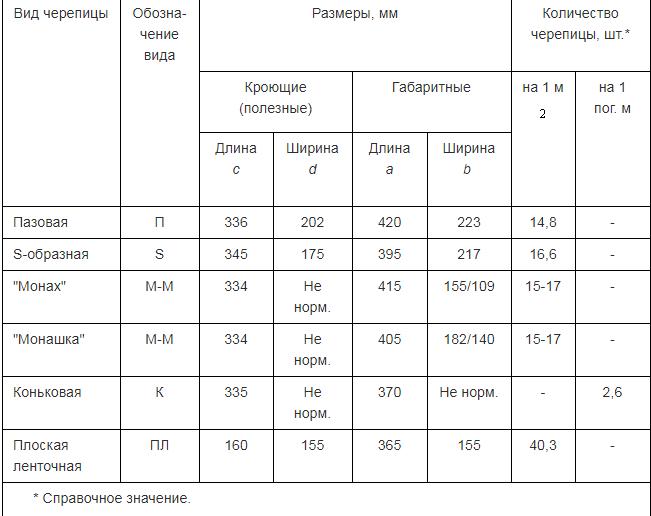 Размеры черепицы