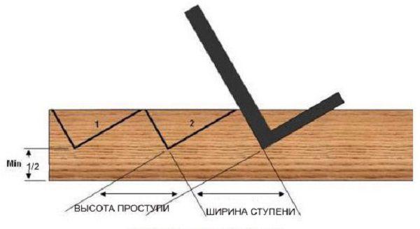 Разметка вырезов в косоурах под ступени
