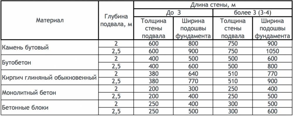 Пропорции фундаментов