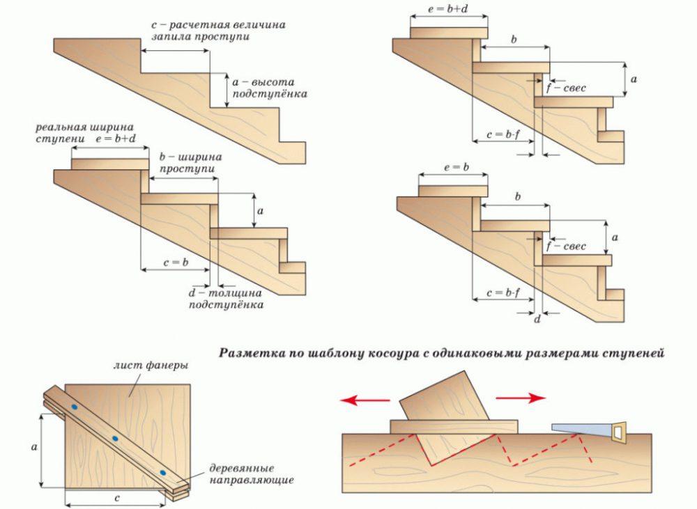 Конструкция лестницы на двух косоурах