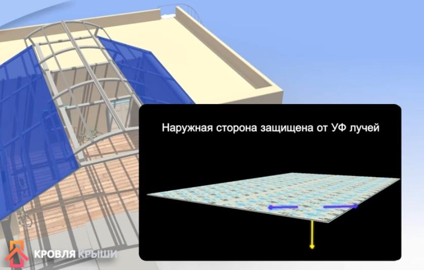 Наружная сторона поликарбоната защищена от ультрафиолета