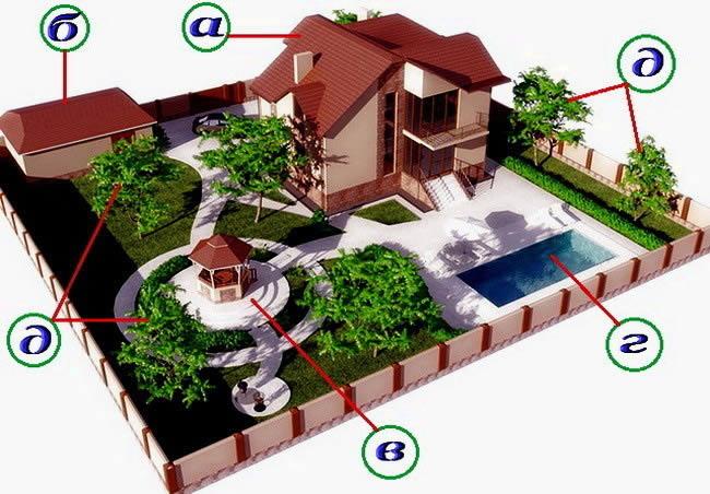 Дизайн земельного участка с бассейном