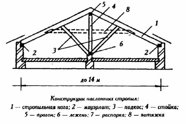Наслонная система со средней опорой