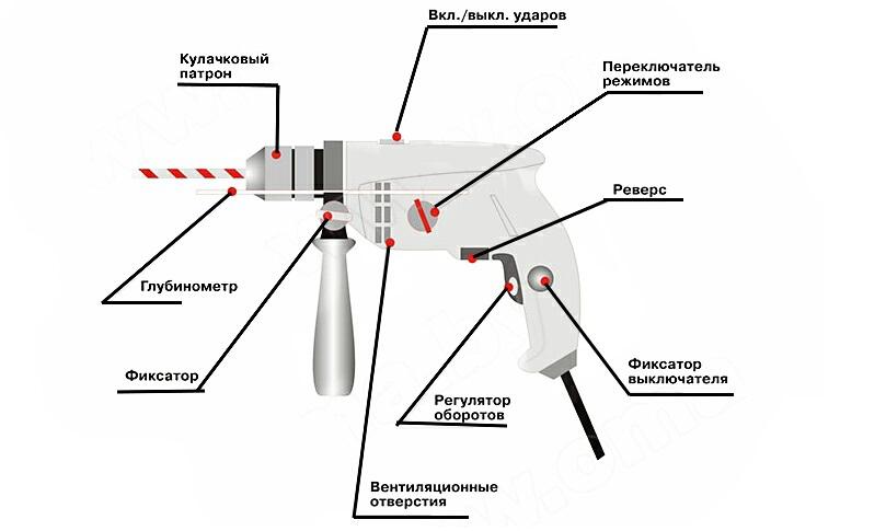 Схема устройства электрической дрели