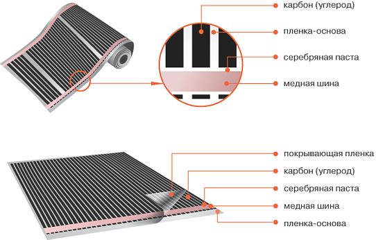 Схема устройства нагревательной пленки