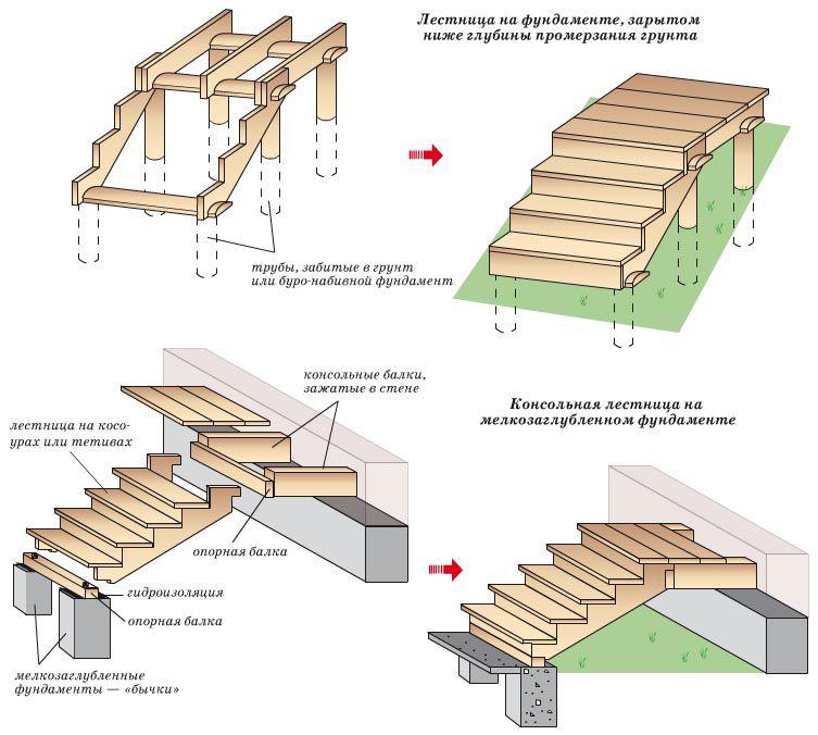 Схема строительства деревянного крыльца