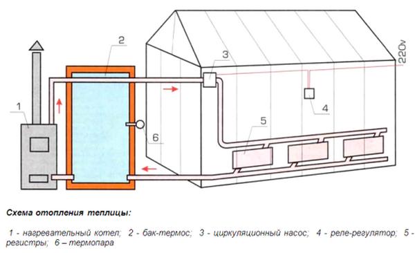 Схема водяного отопления в теплице