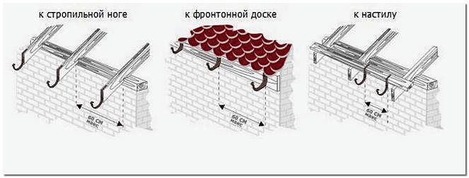 Способы устройства креплений для укладки желобов водостока